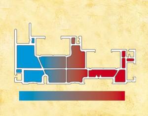 Gestion thermique du système multichambre